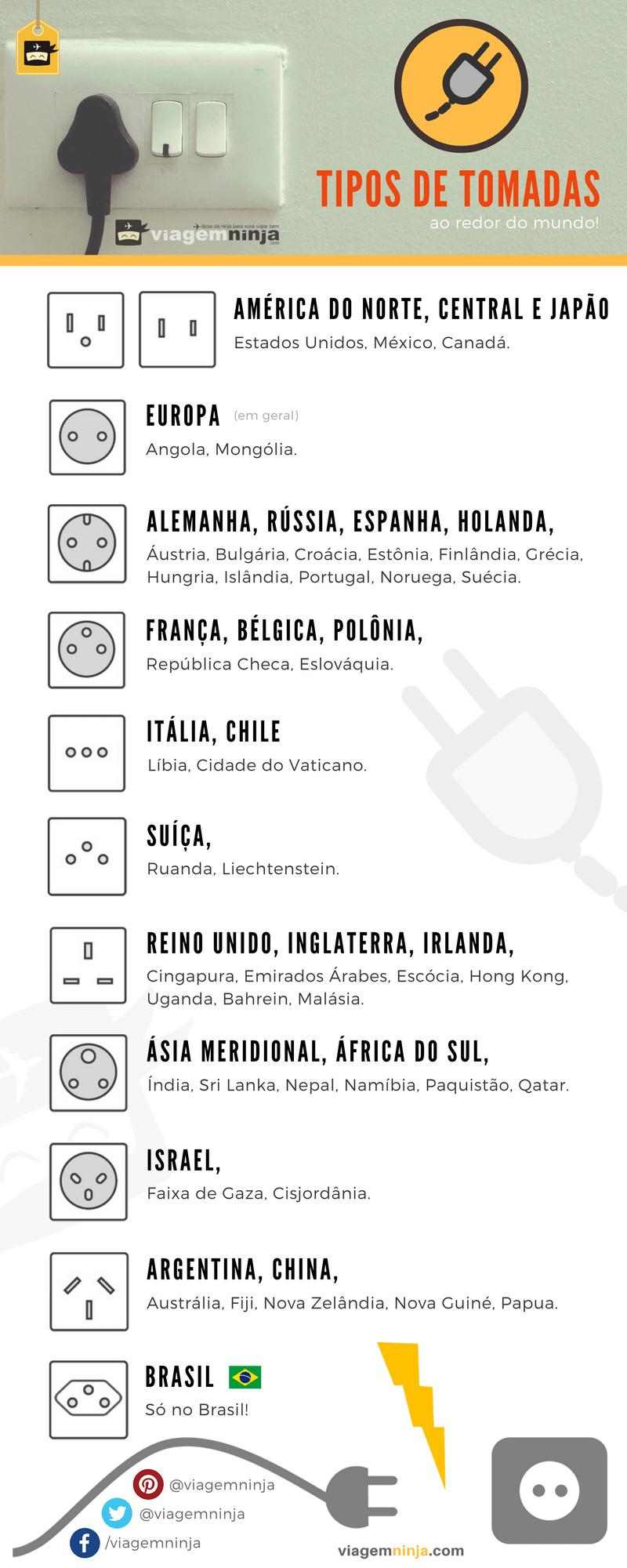 tipos-de-tomadas-e-plugs-de-varios-paises-infografico