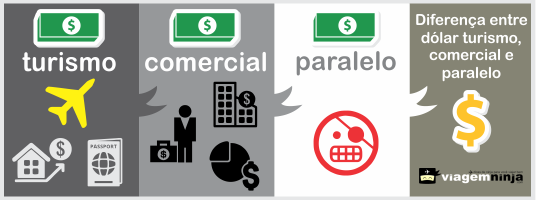 Diferença-entre-dos-dolares-infografico